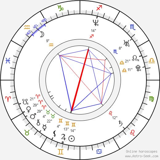 Navi Rawat birth chart, biography, wikipedia 2019, 2020
