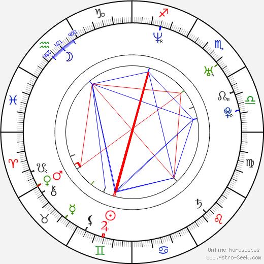 Navi Rawat astro natal birth chart, Navi Rawat horoscope, astrology