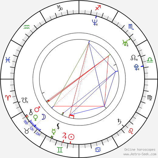 Paťo Imre birth chart, Paťo Imre astro natal horoscope, astrology