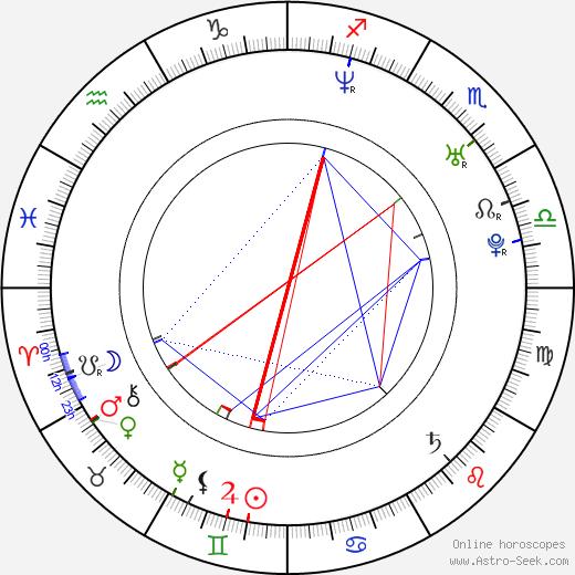 Paul Kalkbrenner birth chart, Paul Kalkbrenner astro natal horoscope, astrology