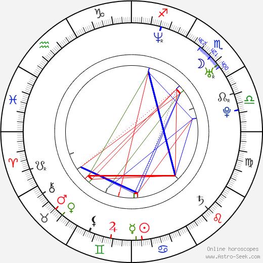 Raúl González birth chart, Raúl González astro natal horoscope, astrology