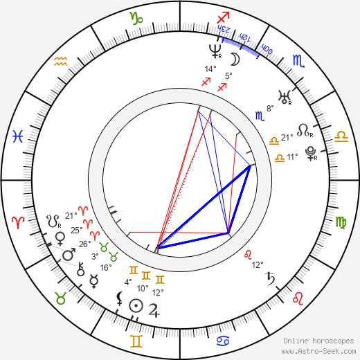 Richard Krajčo birth chart, biography, wikipedia 2020, 2021