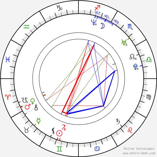 Richard Krajčo birth chart, Richard Krajčo astro natal horoscope, astrology