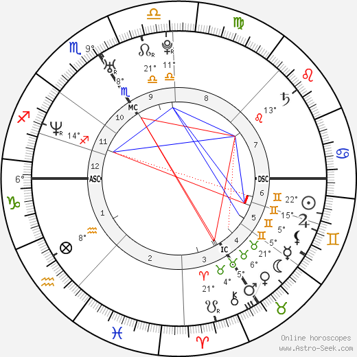 Romain Mesnil birth chart, biography, wikipedia 2019, 2020