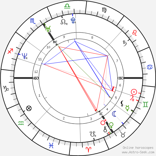 Romain Mesnil birth chart, Romain Mesnil astro natal horoscope, astrology