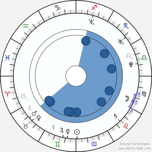 Severin Eskeland wikipedia, horoscope, astrology, instagram