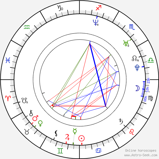 Sian Heder astro natal birth chart, Sian Heder horoscope, astrology
