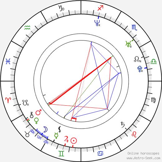 Sullivan Stapleton astro natal birth chart, Sullivan Stapleton horoscope, astrology