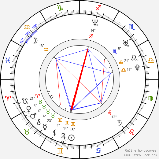 Svetla Tsotsorkova birth chart, biography, wikipedia 2019, 2020