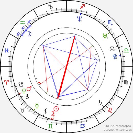 Svetla Tsotsorkova день рождения гороскоп, Svetla Tsotsorkova Натальная карта онлайн