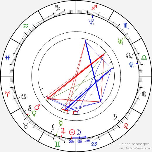 Sylwia Juszczak birth chart, Sylwia Juszczak astro natal horoscope, astrology