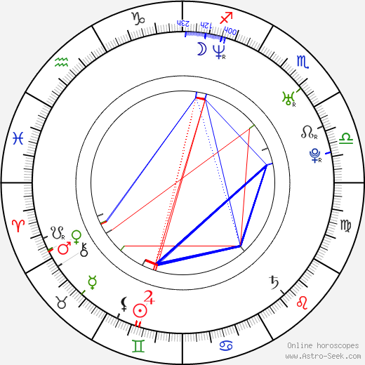 Szymon Sedrowski birth chart, Szymon Sedrowski astro natal horoscope, astrology