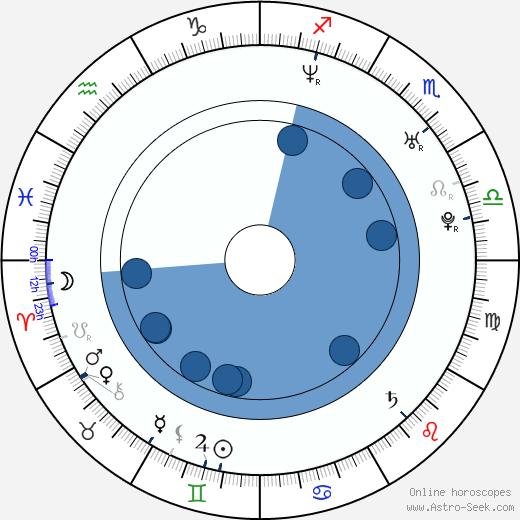 Takako Matsu wikipedia, horoscope, astrology, instagram