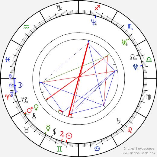 Takako Matsu birth chart, Takako Matsu astro natal horoscope, astrology