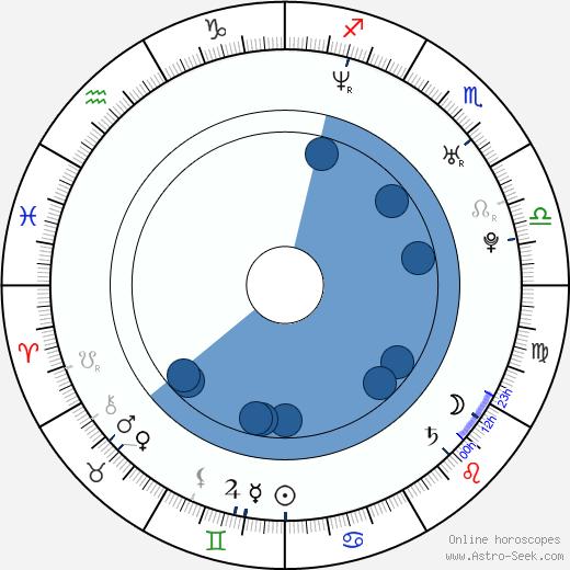 Tara Killian wikipedia, horoscope, astrology, instagram