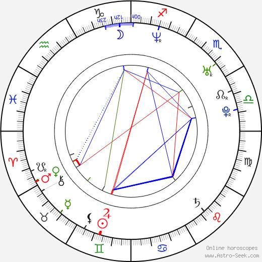 Tomáš Hrbáček birth chart, Tomáš Hrbáček astro natal horoscope, astrology