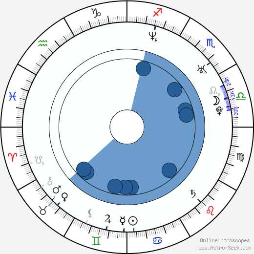 Tomi Popovič wikipedia, horoscope, astrology, instagram