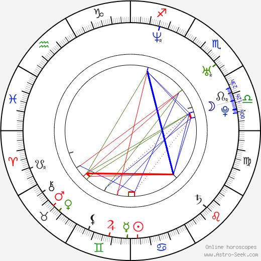 Tomi Popovič birth chart, Tomi Popovič astro natal horoscope, astrology