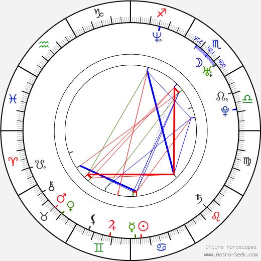 Vojta Nedvěd birth chart, Vojta Nedvěd astro natal horoscope, astrology