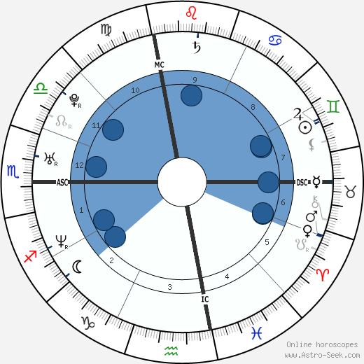 Zachary Quinto wikipedia, horoscope, astrology, instagram