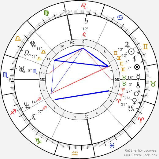 Zachary Quinto birth chart, biography, wikipedia 2018, 2019