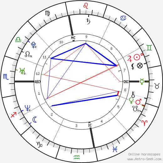 Zachary Quinto astro natal birth chart, Zachary Quinto horoscope, astrology