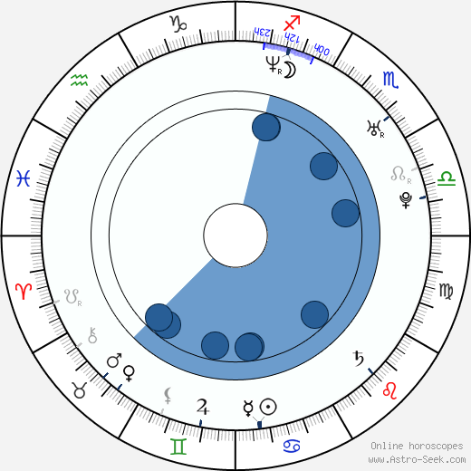 Zuleikha Robinson wikipedia, horoscope, astrology, instagram