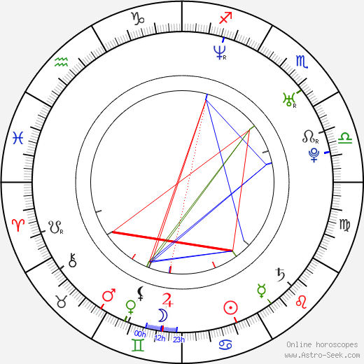 Alejandro Monteverde tema natale, oroscopo, Alejandro Monteverde oroscopi gratuiti, astrologia