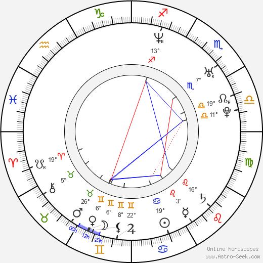 Alexandra Finder birth chart, biography, wikipedia 2019, 2020
