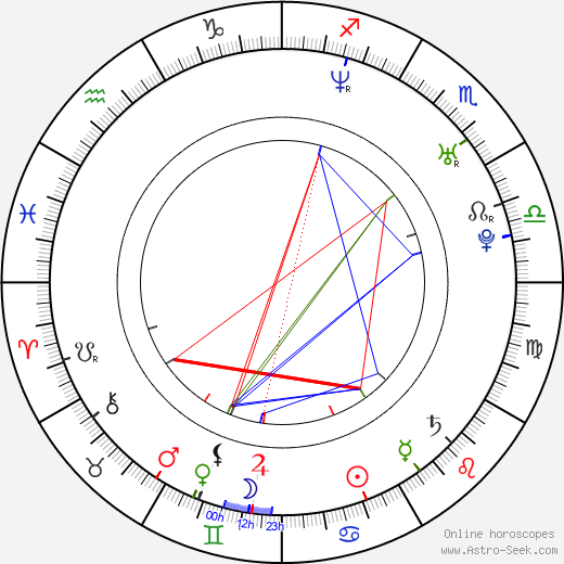 Ashley Scott birth chart, Ashley Scott astro natal horoscope, astrology