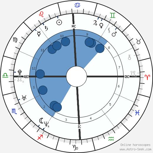 Celine Bonnafous wikipedia, horoscope, astrology, instagram