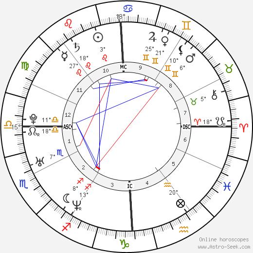 Celine Bonnafous birth chart, biography, wikipedia 2019, 2020