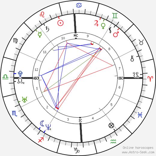 Celine Bonnafous astro natal birth chart, Celine Bonnafous horoscope, astrology