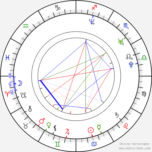 Chris Gehrt birth chart, Chris Gehrt astro natal horoscope, astrology