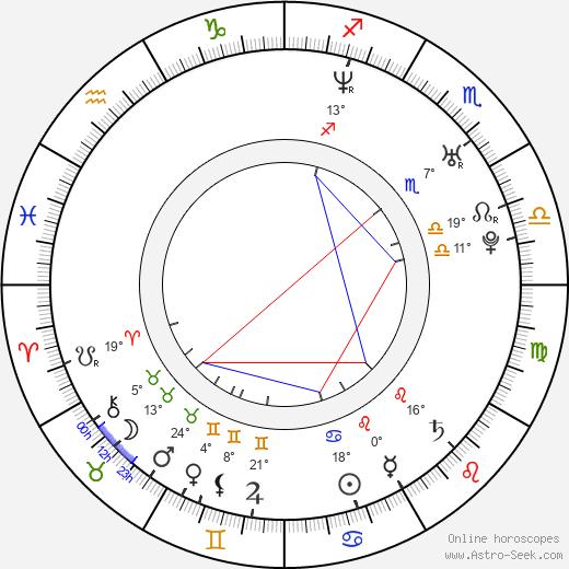 Dan Wilde birth chart, biography, wikipedia 2019, 2020