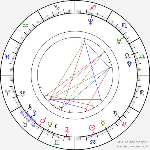 Dan Wilde birth chart, Dan Wilde astro natal horoscope, astrology
