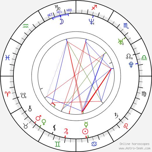 David Rott день рождения гороскоп, David Rott Натальная карта онлайн