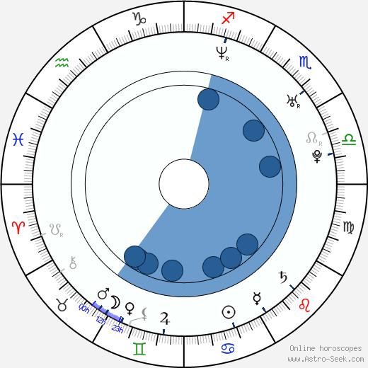 Edward Moss wikipedia, horoscope, astrology, instagram