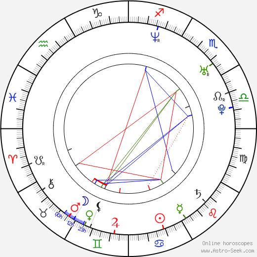 Edward Moss birth chart, Edward Moss astro natal horoscope, astrology