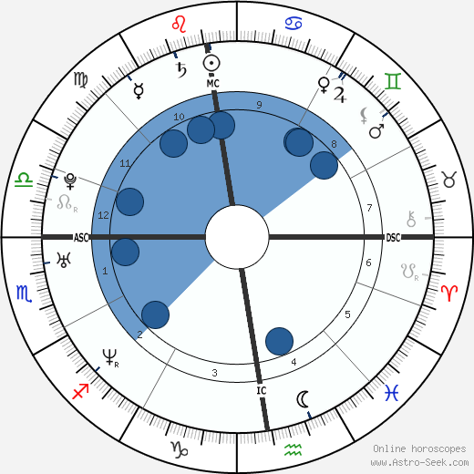 Grand Corps Malade horoscope, astrology, sign, zodiac, date of birth, instagram