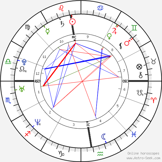 Grand Corps Malade astro natal birth chart, Grand Corps Malade horoscope, astrology