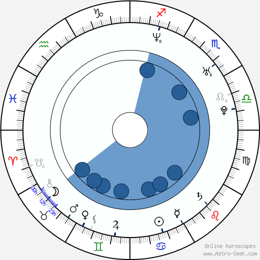 Gwendoline Yeo wikipedia, horoscope, astrology, instagram