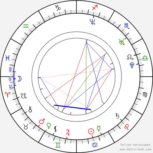 Imogen Bailey astro natal birth chart, Imogen Bailey horoscope, astrology