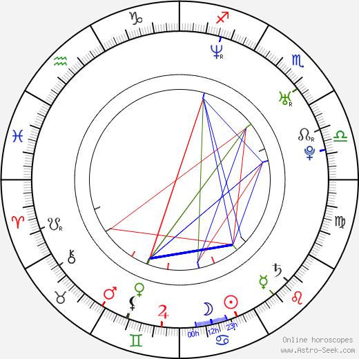 Ivana Jirešová birth chart, Ivana Jirešová astro natal horoscope, astrology