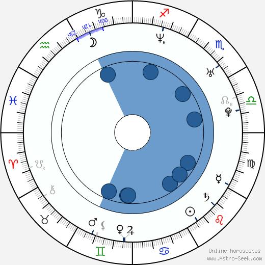 Jackie Brown wikipedia, horoscope, astrology, instagram