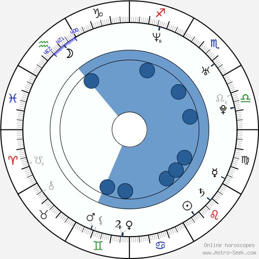 Jaime Pressly wikipedia, horoscope, astrology, instagram