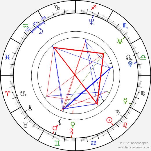 Джейми Прессли Jaime Pressly день рождения гороскоп, Jaime Pressly Натальная карта онлайн