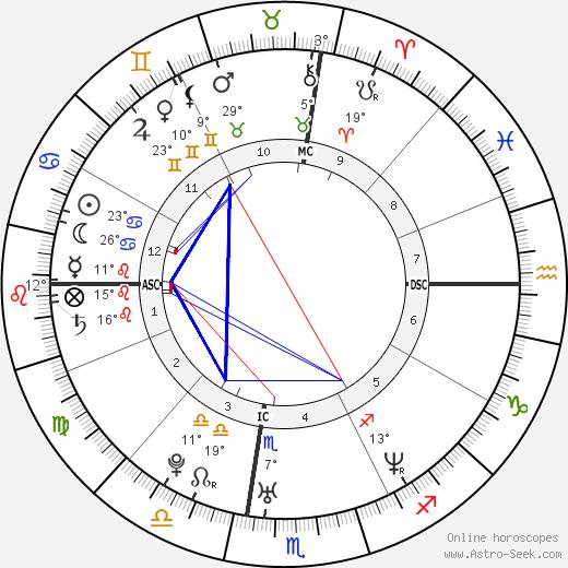 Jamie Kern birth chart, biography, wikipedia 2019, 2020
