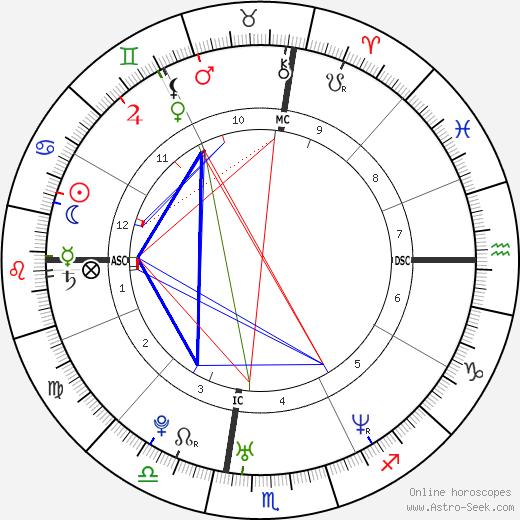 Jamie Kern birth chart, Jamie Kern astro natal horoscope, astrology