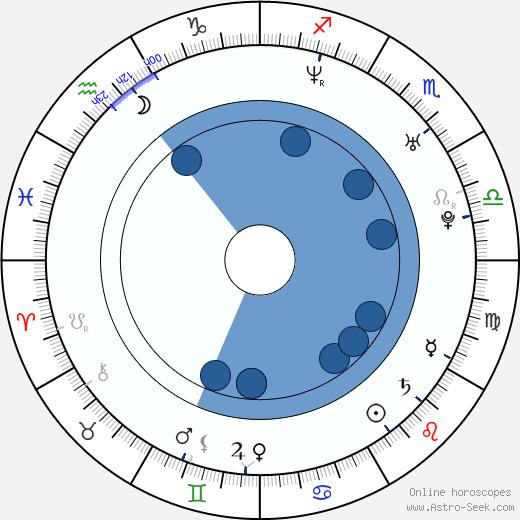 Javier Botet wikipedia, horoscope, astrology, instagram